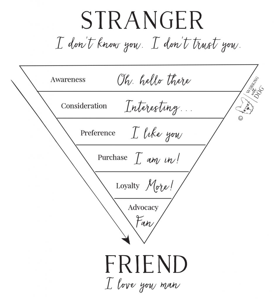 Sales Funnel from Stranger to Friend
