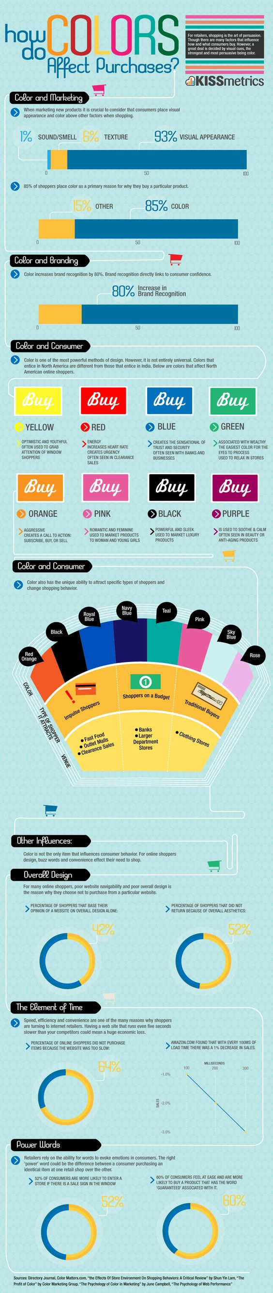 infographic from kissmetrics